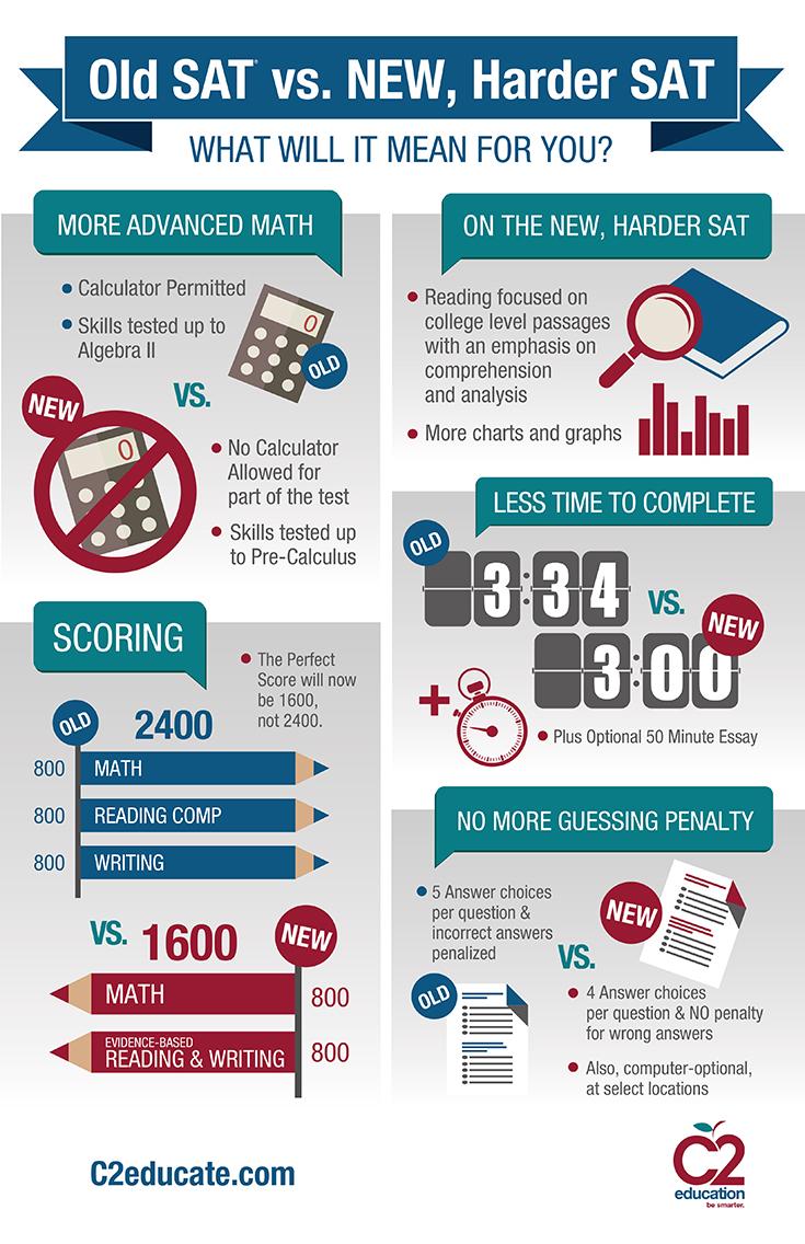 C2 Infographic SAT vs NEW SAT