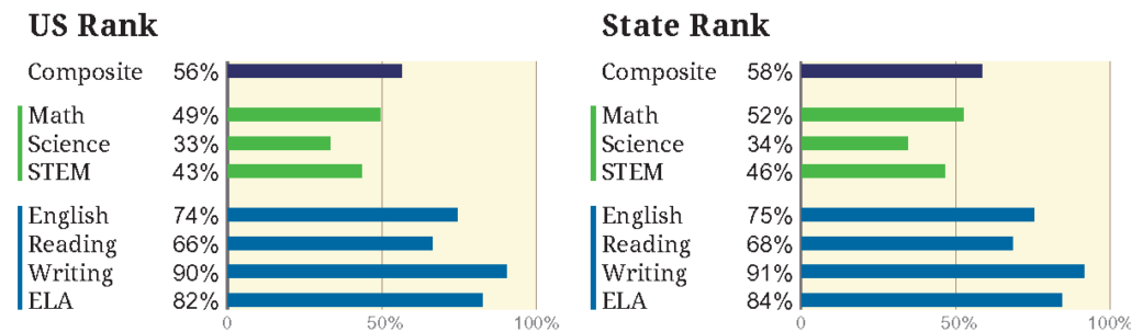 ACT score national state comparison