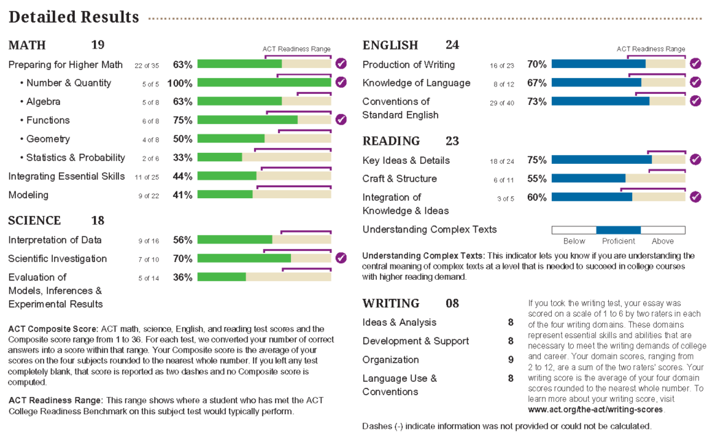ACT score report detailed results