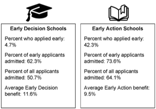 On average, Early Decision programs boost a student's chances of admission more than Early Action programs do.
